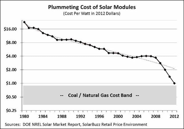 Zonnepanelen halen kolen en gas bijna in op kosten