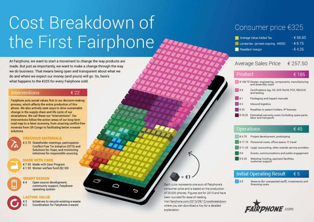 Bron: Fairphone
