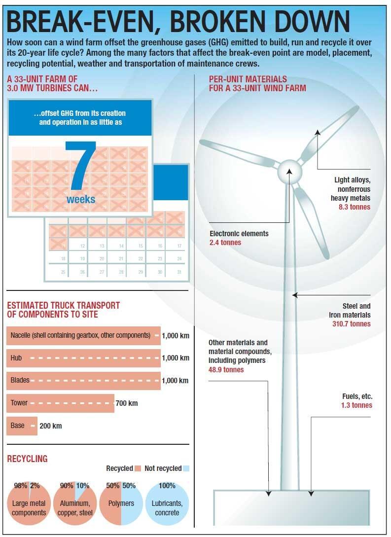 Windmolen CO2 uitstoot. Foto: IEA