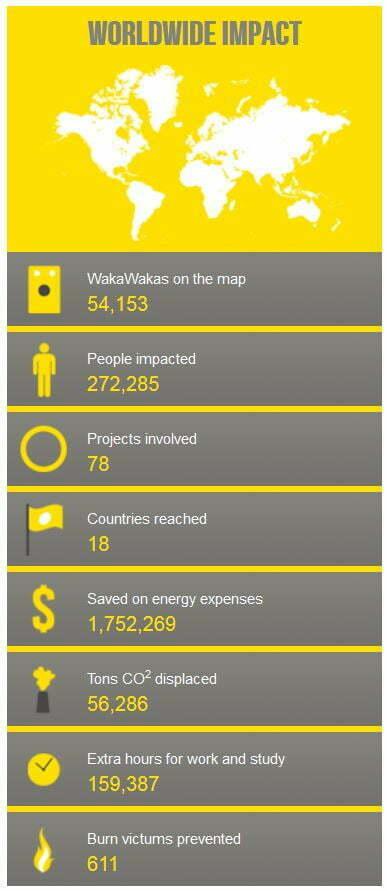 Waka Waka impact. Foto: waka waka