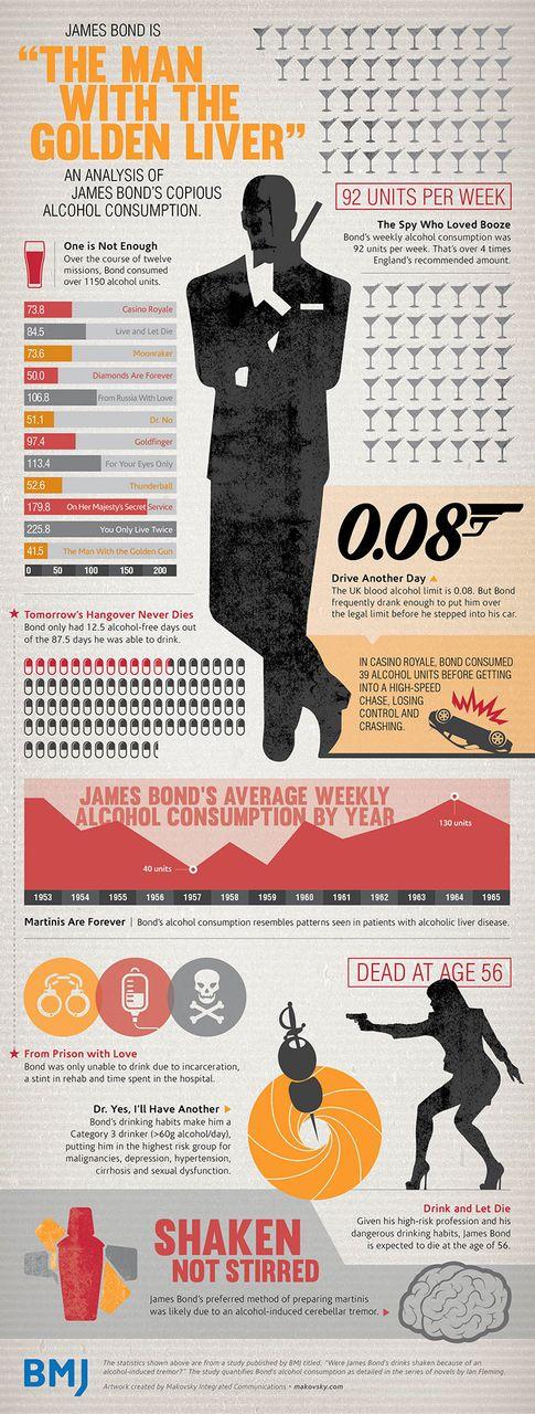 Onderzoek: James Bond verkeert in permanente staat van dronkenschap