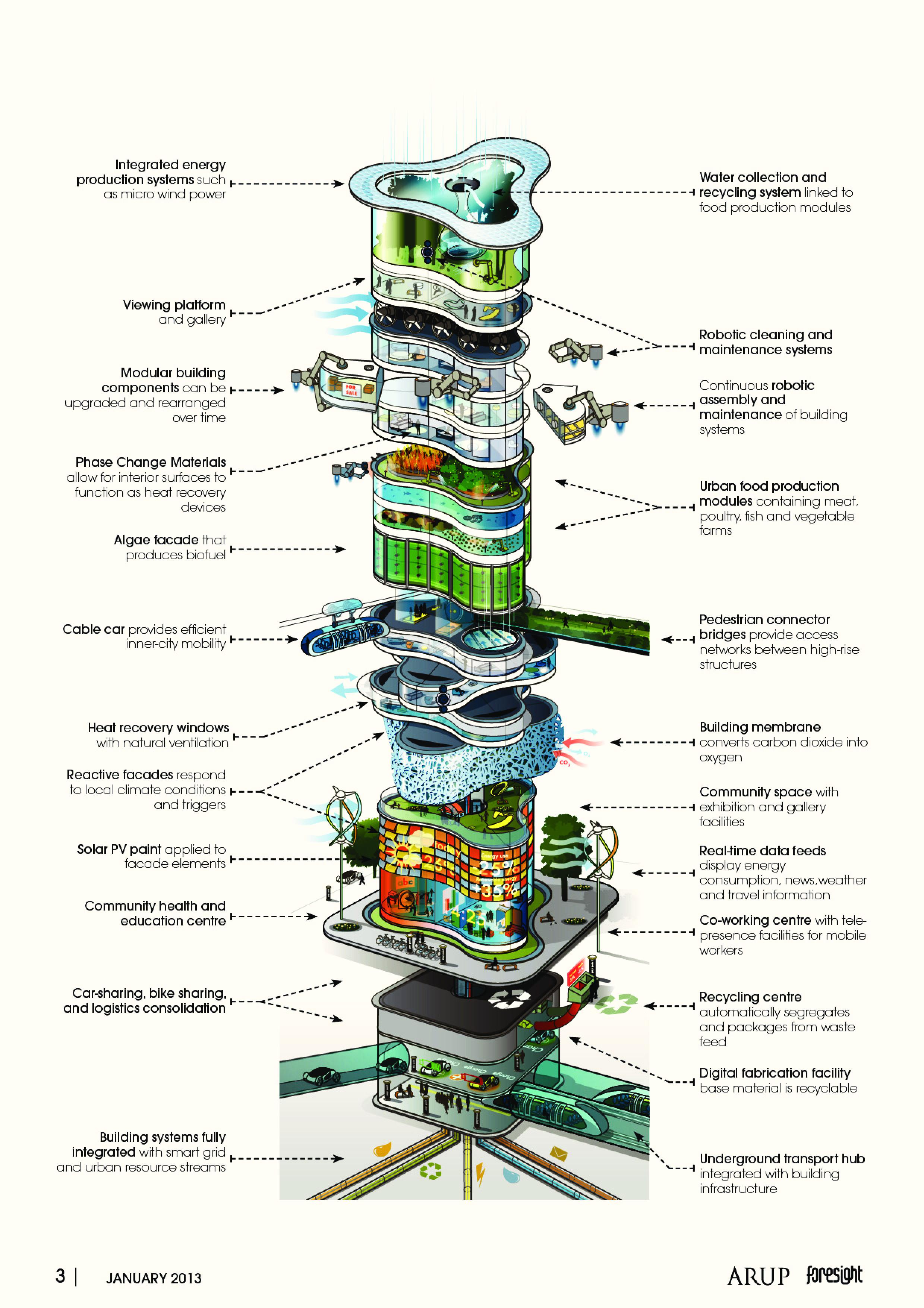 Zo ziet een huis eruit in 2050 - De gevels van de huizen ...