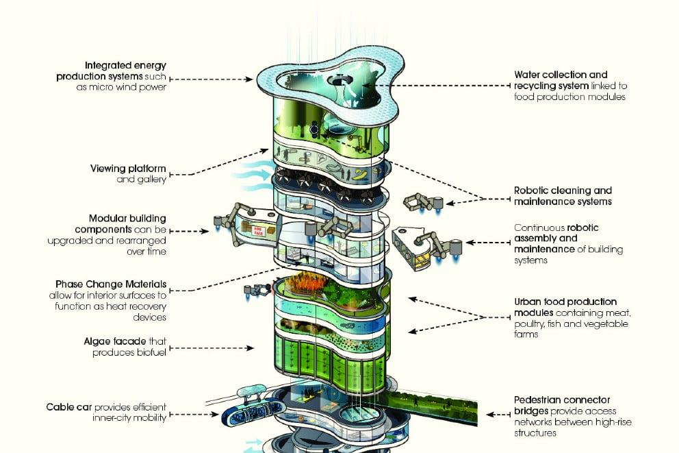 Huis van de toekomst. Foto: Arup