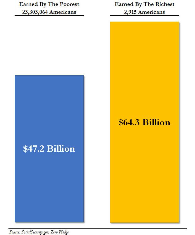 Inkomensongelijkheid VS. Afbeelding: New Republic