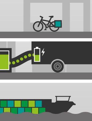 Groener transport met voedsellogica. Foto: voedsellogica.com`