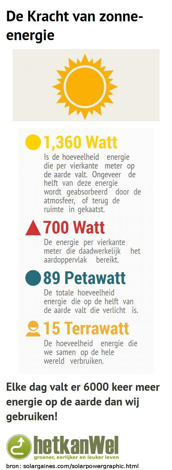 zonne-energie-infographic