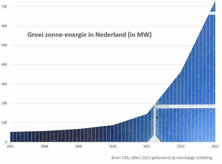 Grafiek: Groei zonne-energie in Nederland