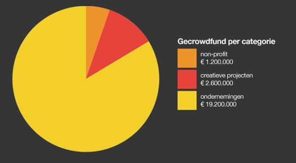 Crowdfunding in 2014