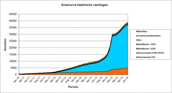 Groeicurve elektrische voertuigen tm juni 2014