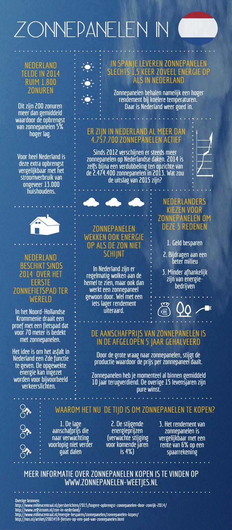 Leuke infographic over zonnepanelen Bron: zonnepanelenweetjes.nl