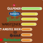 Wat is het meest duurzame bier? Bron: Rank a Brand