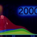 Still uit YouTube-clip van Hans Rosling.