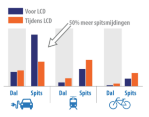 Bron: Low Car Diet