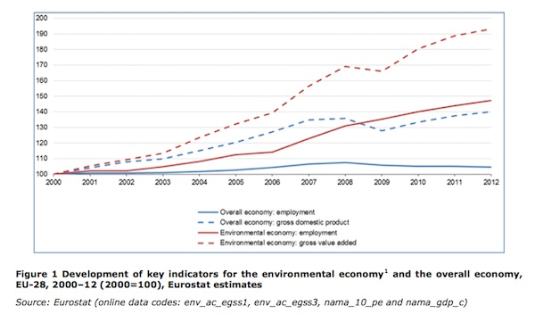 """Afbeelding uit: """"Changing gear in R&I: green growth for jobs and prosperity in the EU"""""""