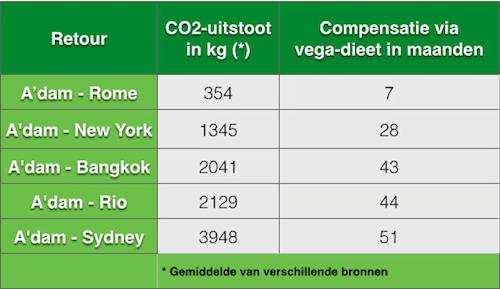 in welk land leven de meeste vegetariërs