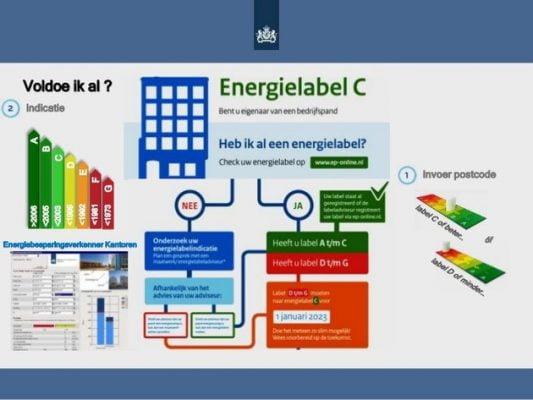 Kantorenmarkt kleurt groen: vanaf 2023 verplicht energiezuinig