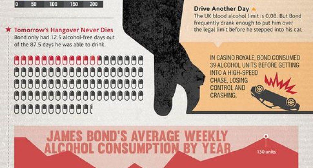 Alcoholgebruik van James Bond